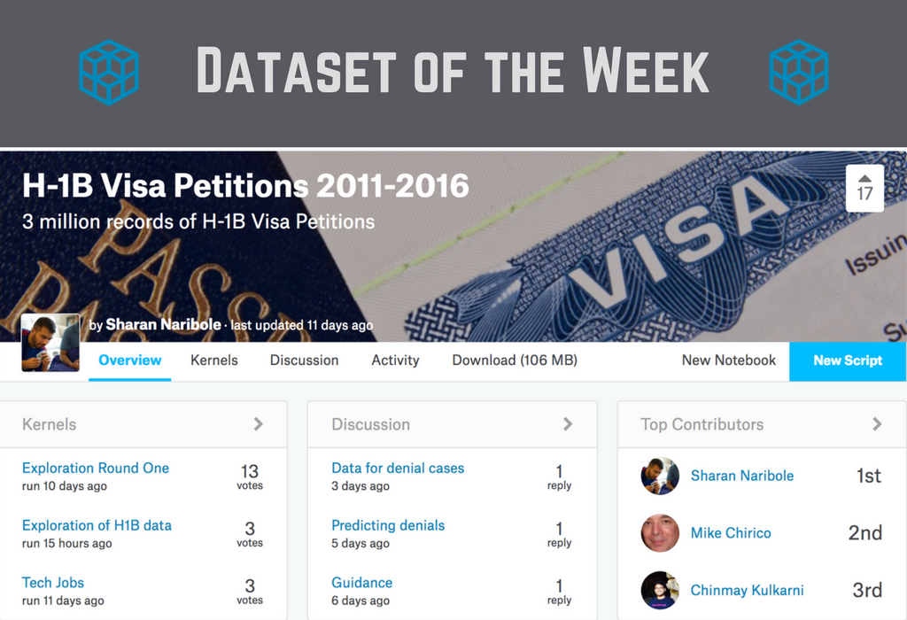 H-1B Visa Petitions Data Analysis using R (Part IV): Kaggle